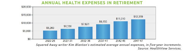 Annual Health Expenses in Retirement: blog writer's Kim Blanton's estimated average annual expenses in five year increments - Graph