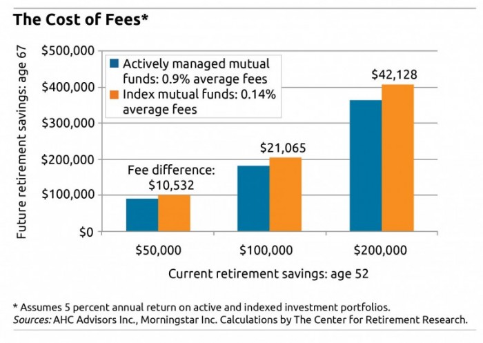 NerdWallet compares ETFs vs mutual funds and assesses pros and cons