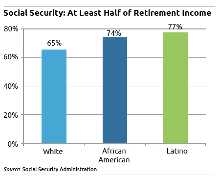 Social security as a percent of retirement income