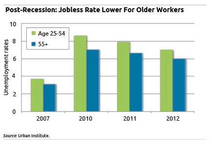 Chart: Jobless rate lower for older workers