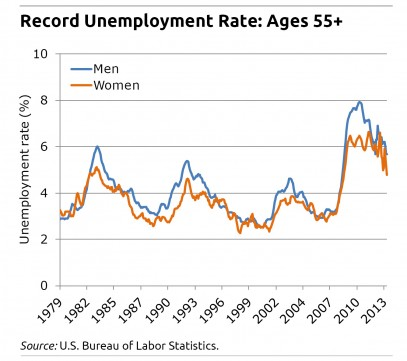 Unemployment rate for workers ages 55+