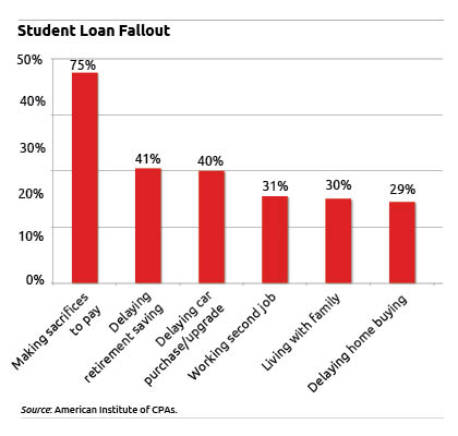 Table: Student Loan Fallout