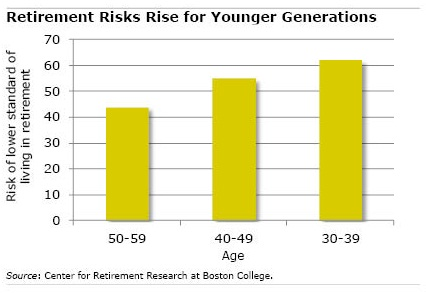 Chart: Retirement risks for Generation X