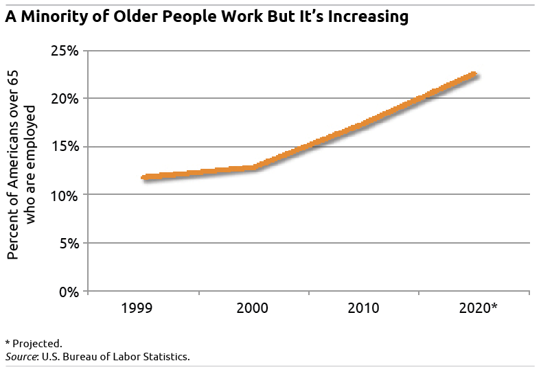Figure: Older People Working is Increasing