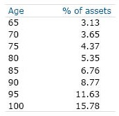 Table: Age and Percentage of Assets