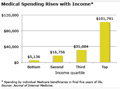 Chart: Medical spending rises with income