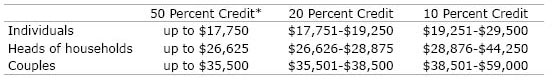 Table: Annual income requirements for tax credit