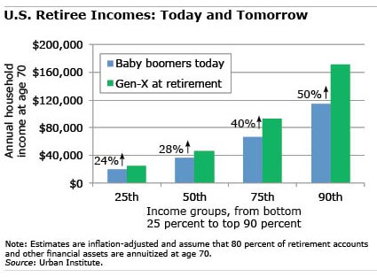 Retiree Income  Chart