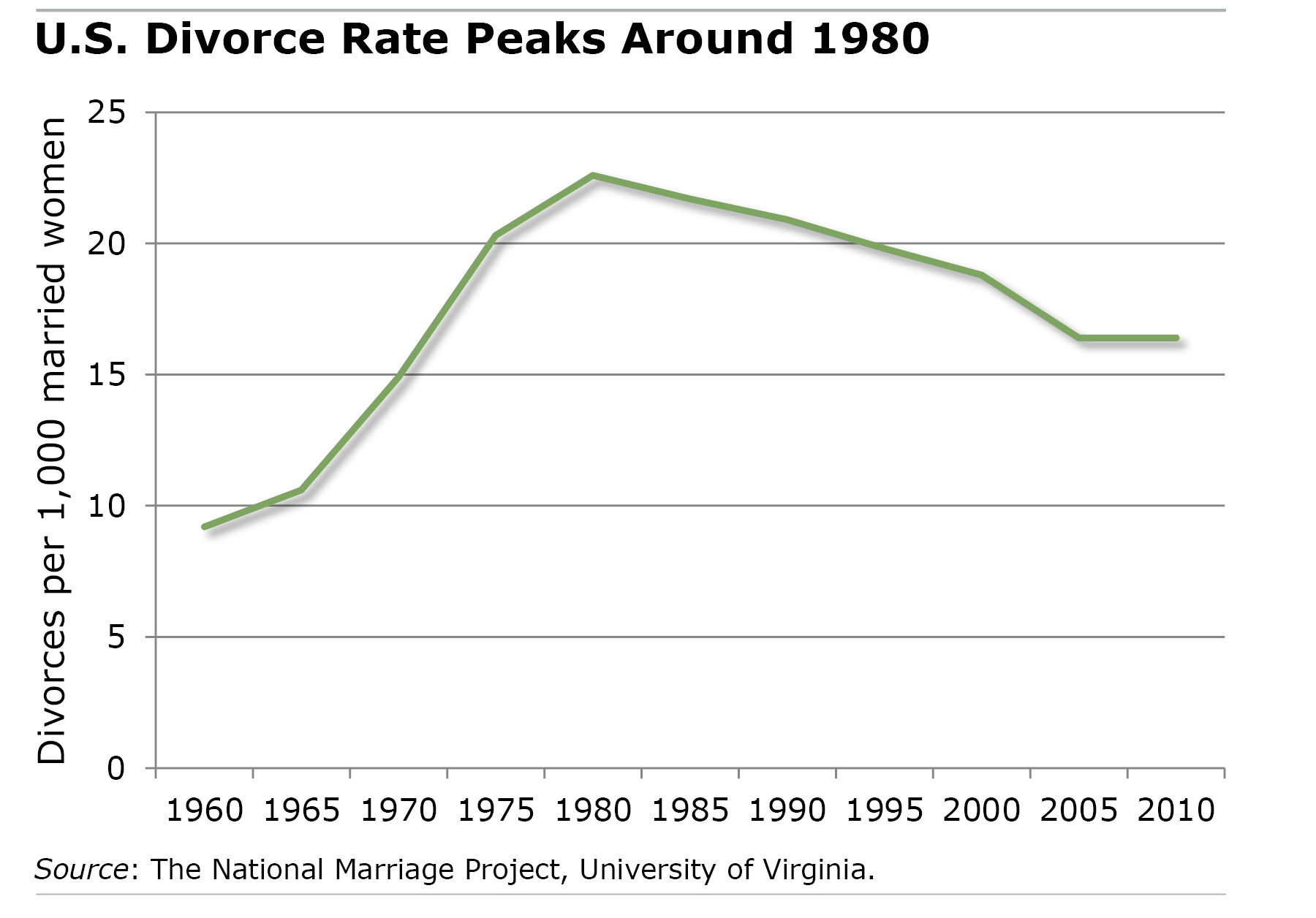 Chart: Divorce Rate Peaks Around 1980