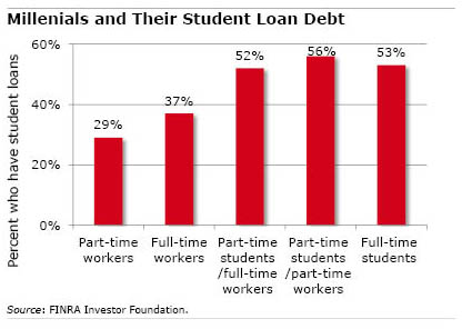 Chart: Millenials and Their Student Loan Debt