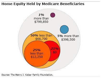Chart: Home equity held by Medicare beneficiaries