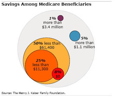 Chart: Savings Among Medicare Beneficiaries