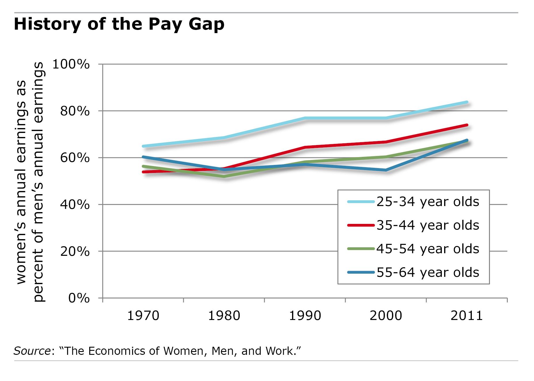 wage gap The gender wage gap is really a child care penalty.