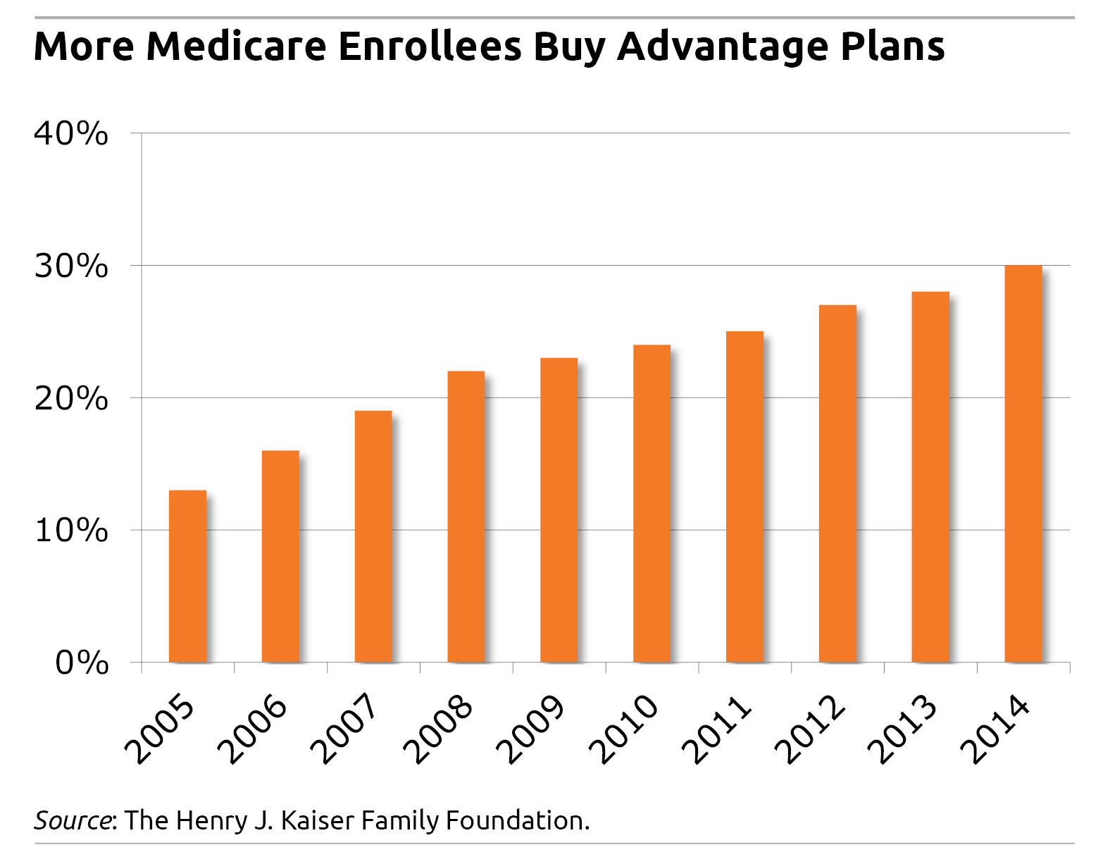 medicare advantage | Search Results | Squared Away Blog