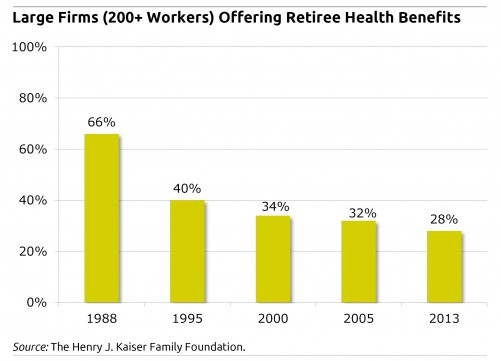 Bar chart showing large firms who offer retiree health benefits