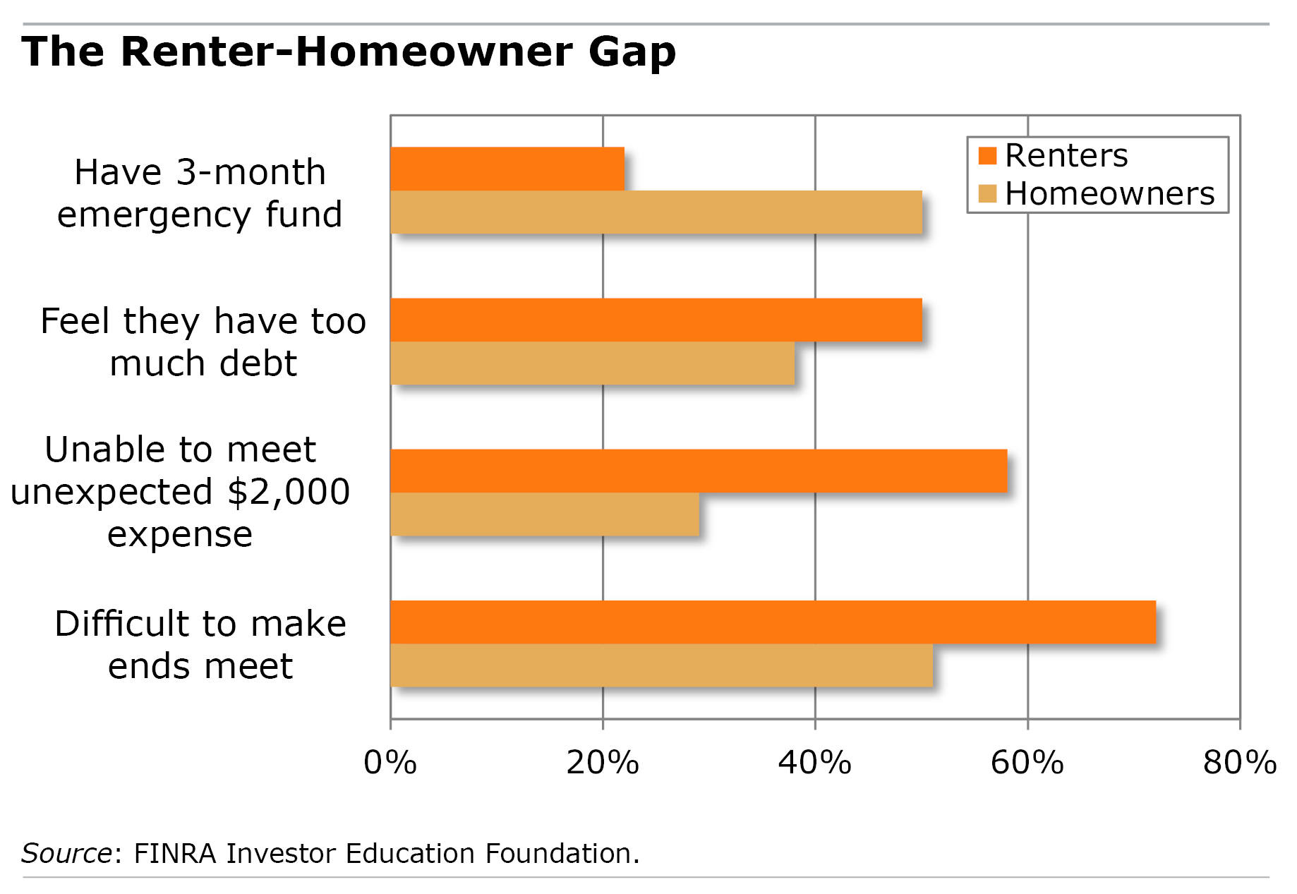 Chart: The renter-homeowner gap