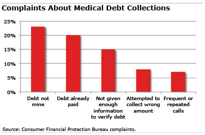 Chart: Medical Debt Complaints