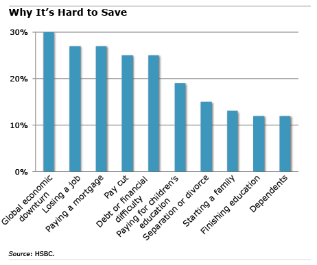 Chart: Why It's Hard to Save