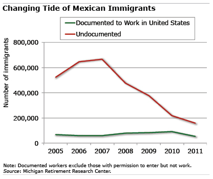 Chart: Changing Tide of Mexican Immigrants