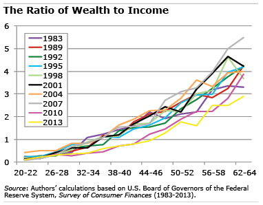 Chart: Ratio of Wealth to Income