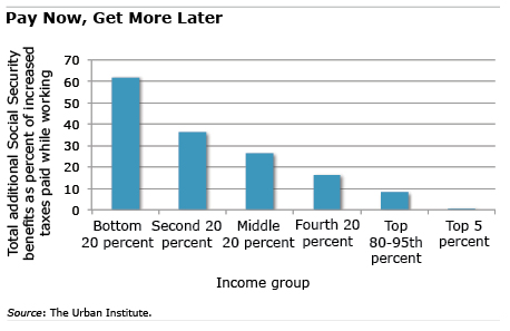 Chart: Pay Now, Get More Later