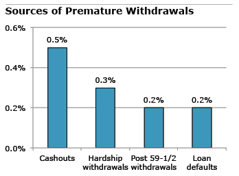 Figure: Sources of Premature Withdrawal