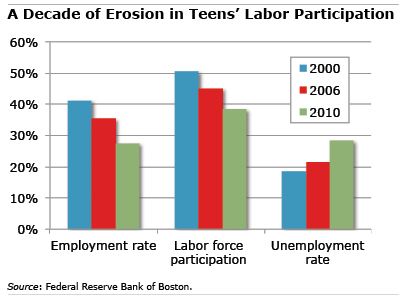 Chart: A Decade of Erosion in Teens' Labor Force Participation