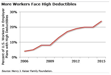 Health Plan Deductibles: Chart