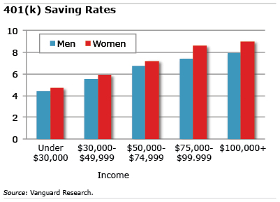 Savings rates chart