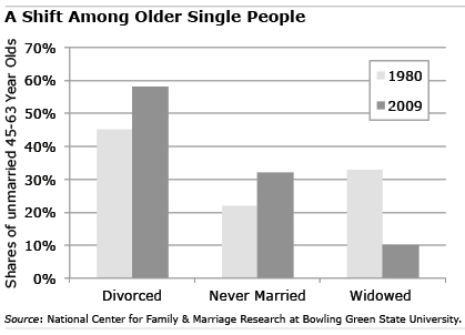 Odds of remarrying after 40