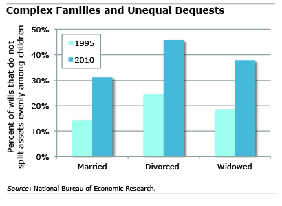 Chart: Complex Families and Unequal Bequests