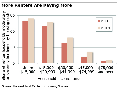 Chart: Renters are paying more