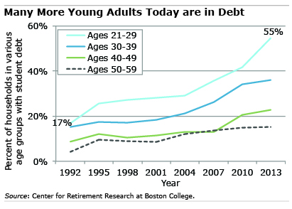 Chart: More Young Adults Today are in Debt
