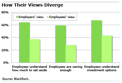 Chart: How Their Views Diverge