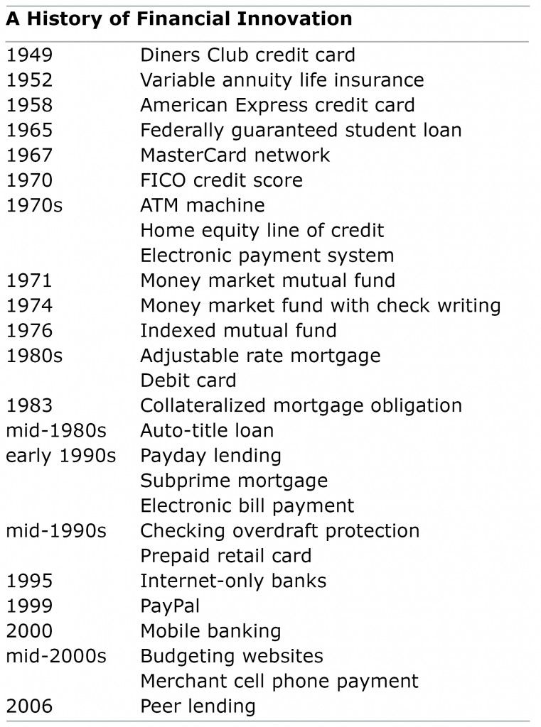 Timeline of financial products since the 1940s
