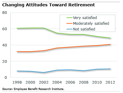 Figure: More Retirees Get Less Satisfaction