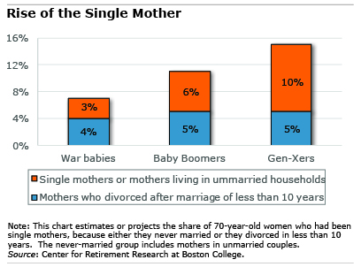 Figure: Rise of the Single Mother