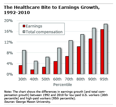 Chart: the Healthcare Bite