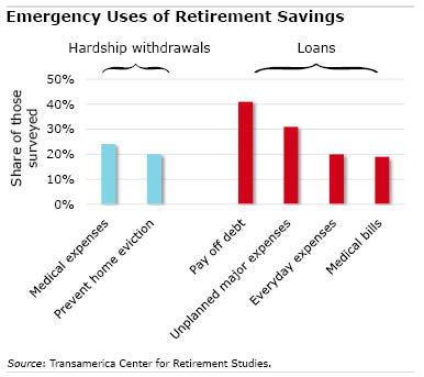 Emergency Uses of retirement savings chart