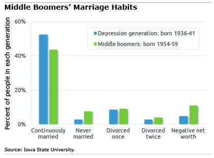 Middle Boomers chart