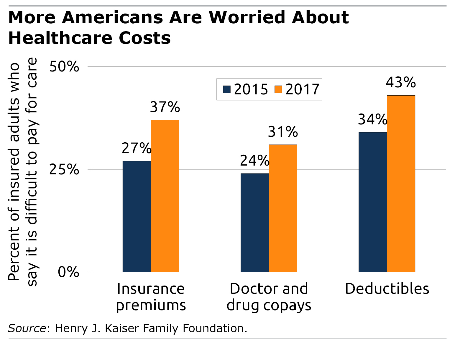 More American Are Worried About Healthcare Costs