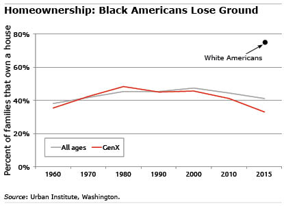 Black American homeowners chart
