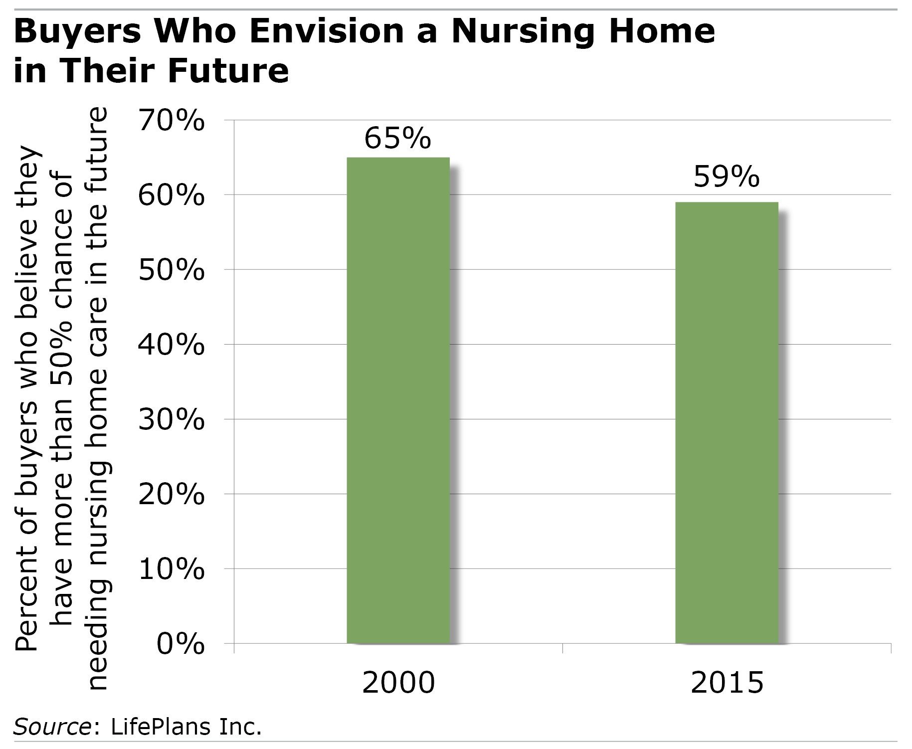 Bar chart showing people envisioning needing a nursing home in the future