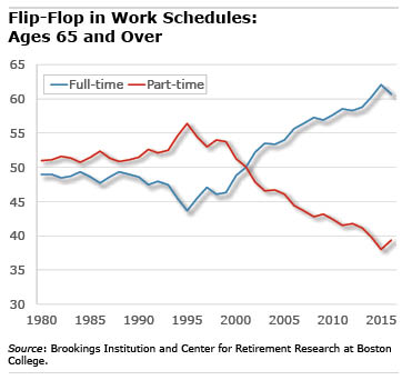Flip Flop in Work Schedules chart