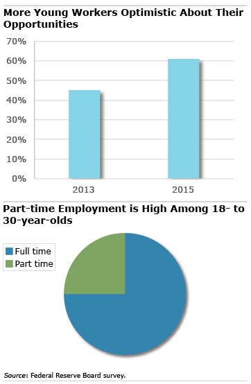 Part time vs full time chart