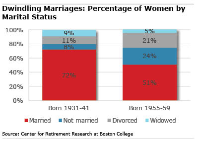 middle boomer marriage decline chart