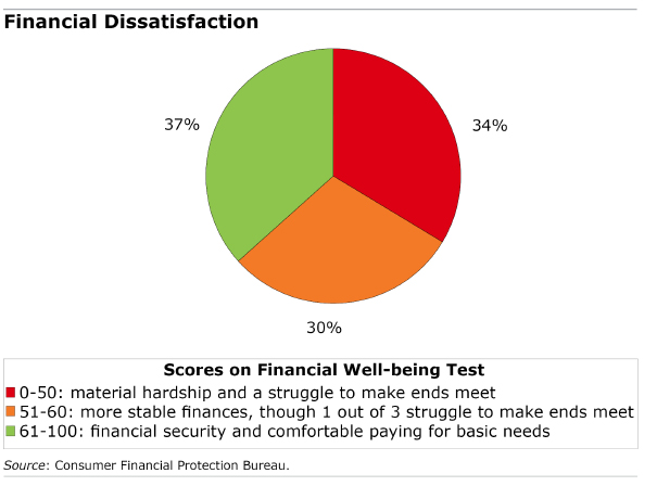 Pie chart showing answers to a financial well-being test