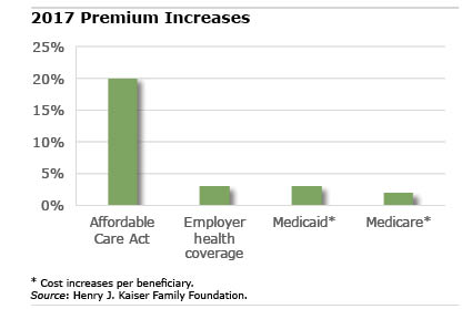 chart: insurance premiums