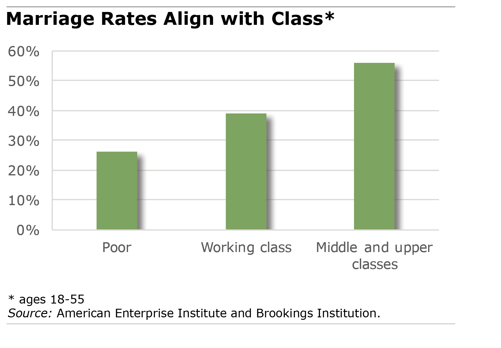 marriage rates by class