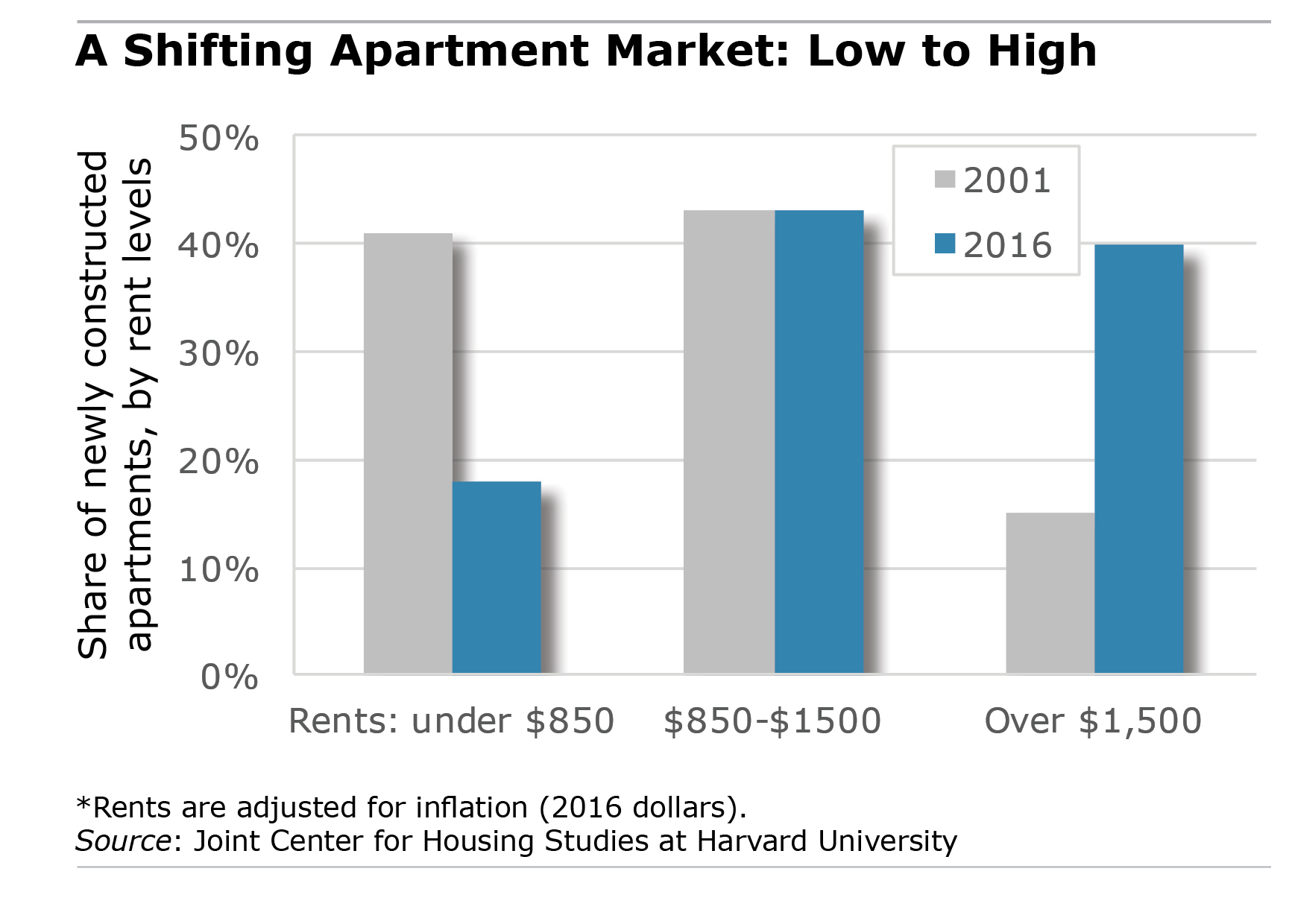 apartment rents chart